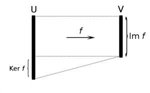 線形代数学における像と核のビジュアルイメージ