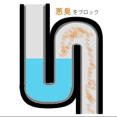 水道管の構造「トラップ」通常の場合