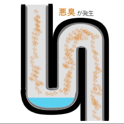 トラップにたまった水が蒸発すると悪臭が発生する